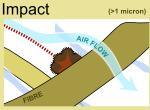 Hepa filter Impaction