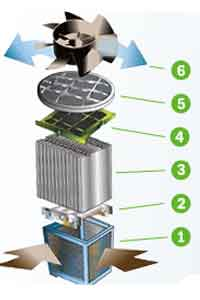 Oreck 5 Stage Air Purifier